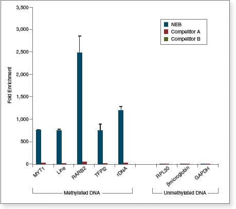 DNA Enrichment Comparison