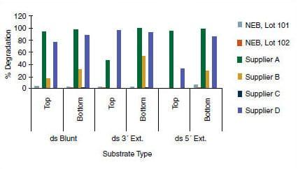 T4 DNA Ligase NEB im Vergleich