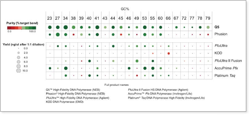 Q5 DNA Polymerase performance on genomic targets
