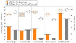 OneTaq Quick-Load Comparison