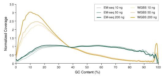 NEBNext EM-seq GC bias