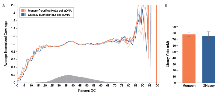 Monarch gDNA Isolation for NGS