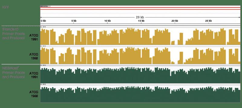 ARTIC Genome Coverage