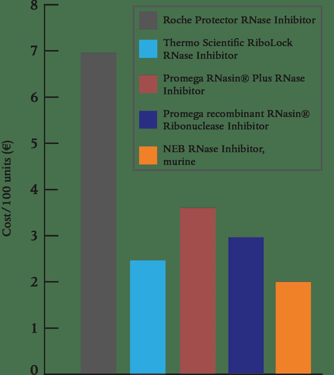 RNase_Inhibitor_costs-comparison_2021